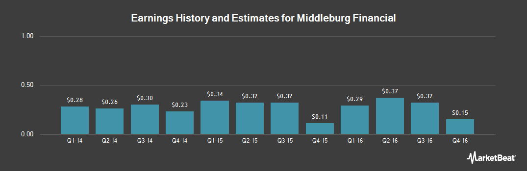 Earnings by Quarter for Middleburg Financial (NASDAQ:MBRG)