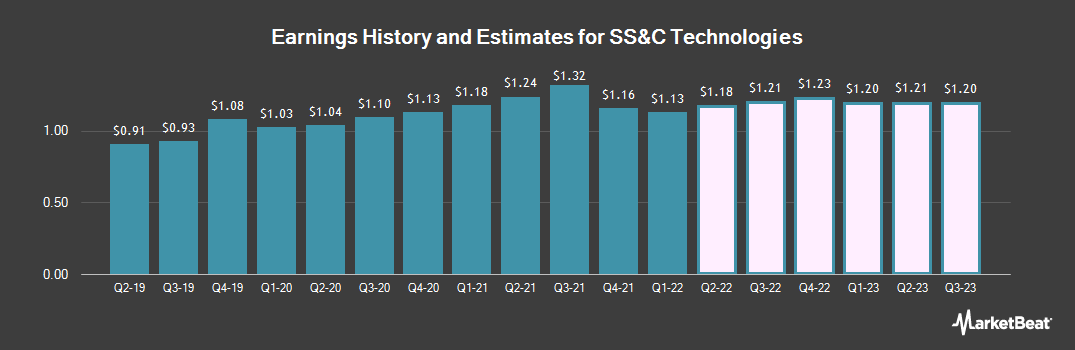 Earnings by Quarter for SS&C Technologies (NASDAQ:SSNC)