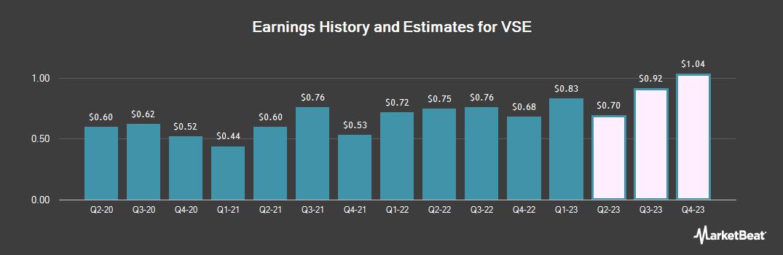 Earnings by Quarter for VSE (NASDAQ:VSEC)