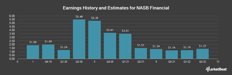 Earnings by Quarter for NASB Financial (OTCMKTS:NASB)