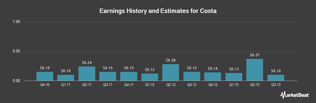 Earnings by Quarter for Costa (NASDAQ:ATX)