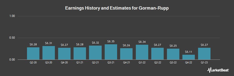 Earnings by Quarter for Gorman-Rupp (NYSE:GRC)