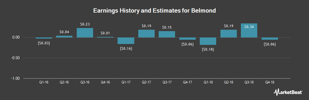 Earnings by Quarter for Belmond (NYSE:BEL)