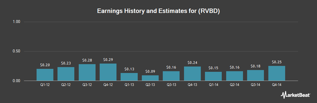 Earnings by Quarter for Riverbed Technology (NASDAQ:RVBD)