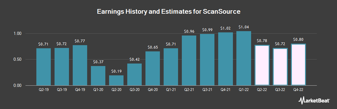 Earnings by Quarter for ScanSource (NASDAQ:SCSC)