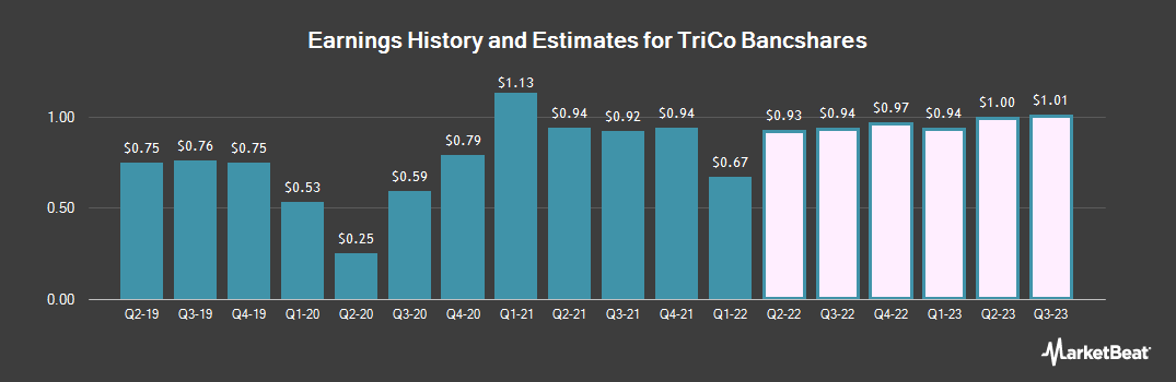 Earnings by Quarter for TriCo Bancshares (NASDAQ:TCBK)