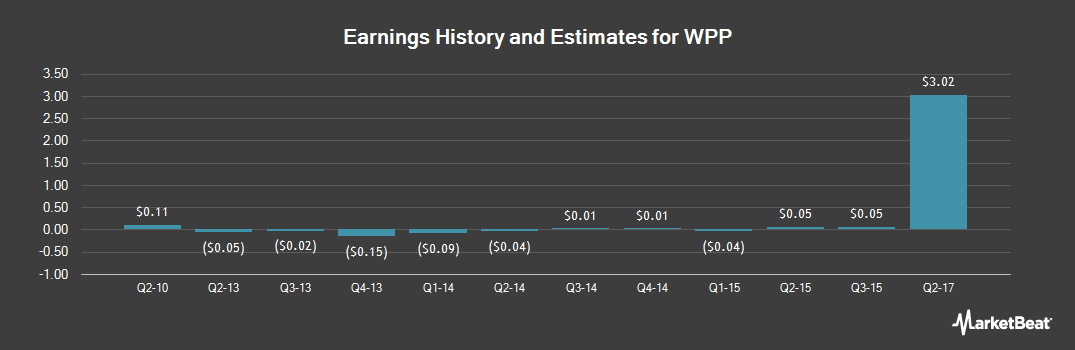 Earnings by Quarter for WPP plc American Depositary Shares (NYSE:WPP)