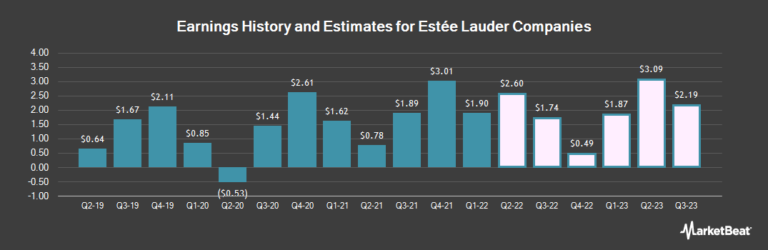 Earnings by Quarter for Estee Lauder Companies (NYSE:EL)