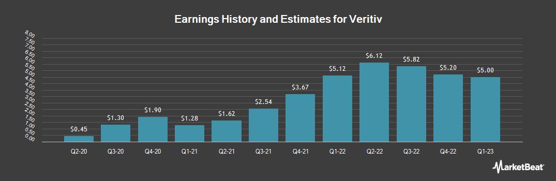 Earnings by Quarter for Veritiv (NYSE:VRTV)