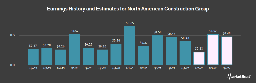Earnings by Quarter for North American Energy Partners Inc.(USA) (NYSE:NOA)