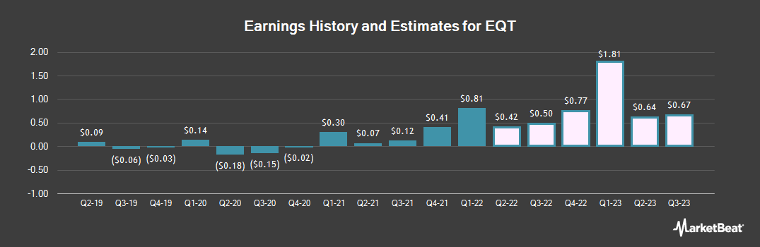 Earnings by Quarter for EQT (NYSE:EQT)