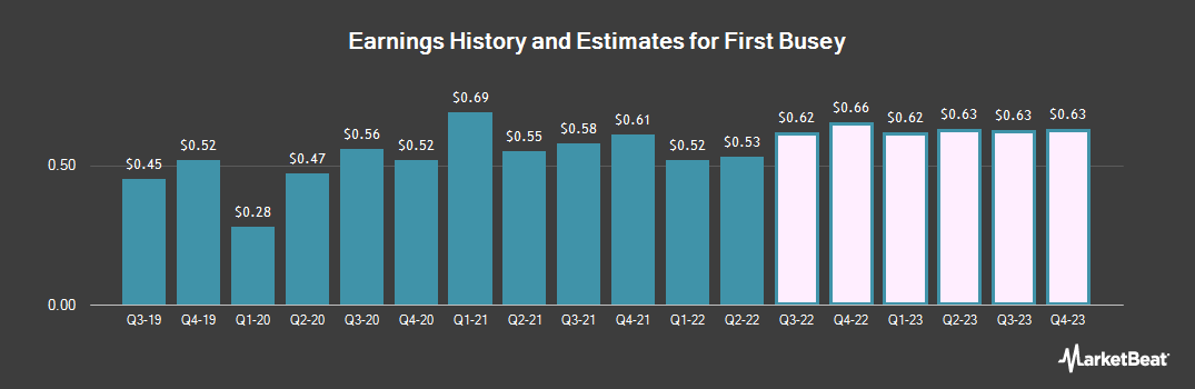 Earnings by Quarter for First Busey (NASDAQ:BUSE)