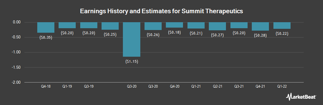 Earnings by Quarter for Summit Therapeutics (NASDAQ:SMMT)