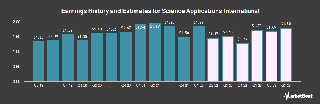 Earnings by Quarter for Science Applications International (NYSE:SAIC)