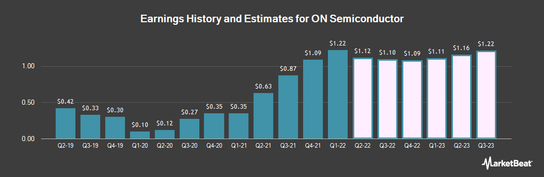 Earnings by Quarter for ON Semiconductor (NASDAQ:ON)