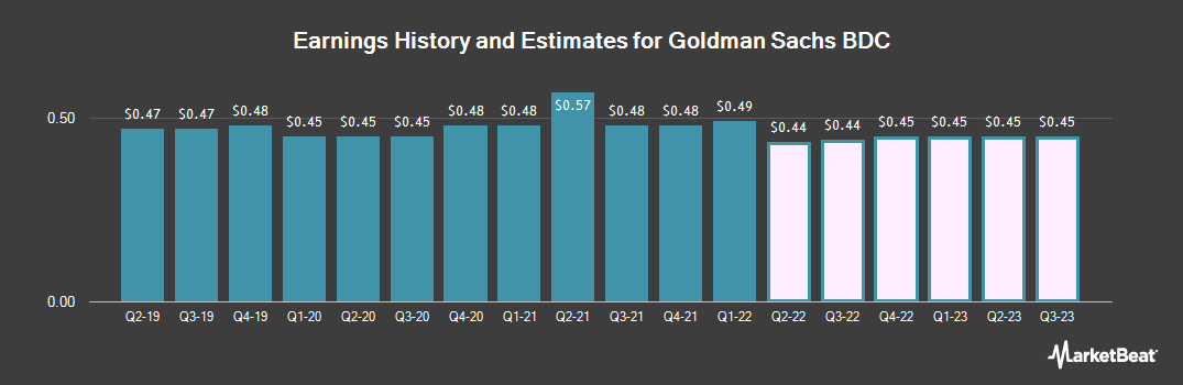 Earnings by Quarter for Goldman Sachs BDC (NYSE:GSBD)