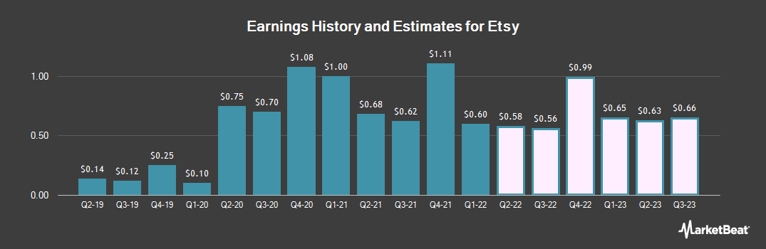 Earnings by Quarter for Etsy (NASDAQ:ETSY)
