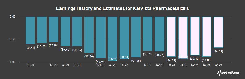 Earnings by Quarter for KalVista Pharmaceuticals (NASDAQ:KALV)