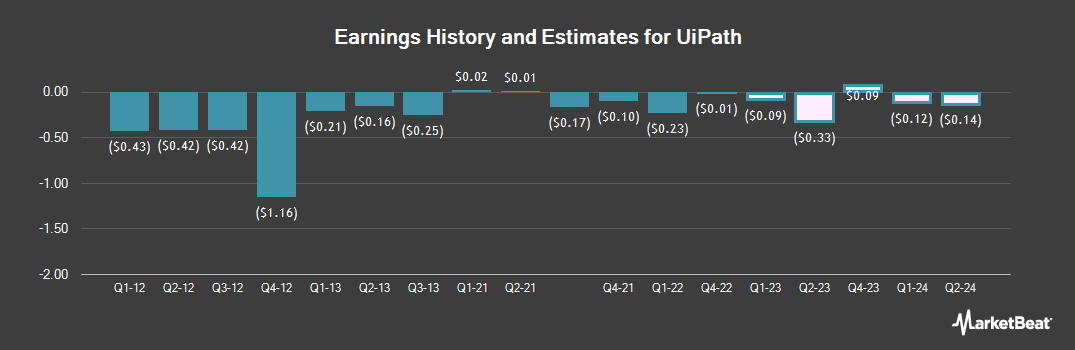 Earnings by Quarter for NuPathe (NASDAQ:PATH)
