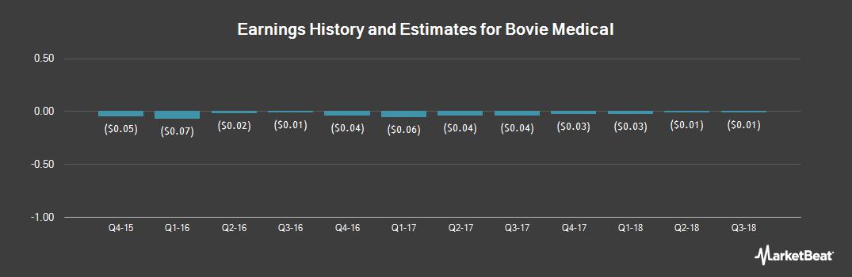Earnings by Quarter for Bovie Medical (NYSEAMERICAN:BVX)