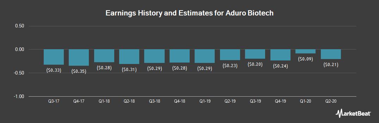 Earnings by Quarter for Aduro Biotech (NASDAQ:ADRO)