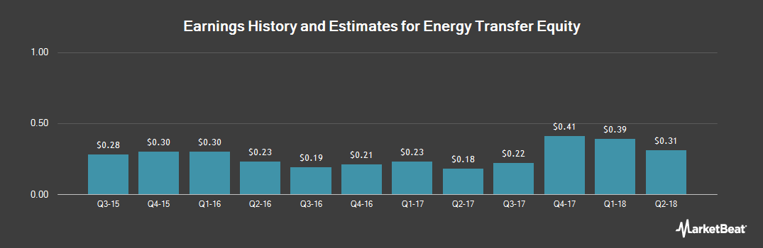 Earnings by Quarter for Energy Transfer Equity (NYSE:ETE)