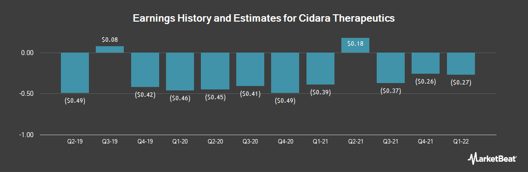 Earnings by Quarter for Cidara Therapeutics (NASDAQ:CDTX)