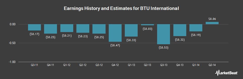 Earnings by Quarter for BTU International (NASDAQ:BTUI)