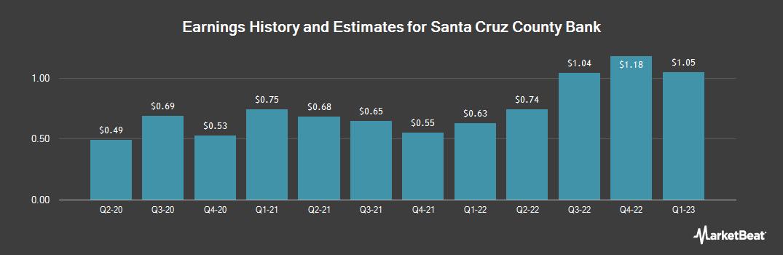 Earnings by Quarter for Santa Cruz County Bank (OTCMKTS:SCZC)