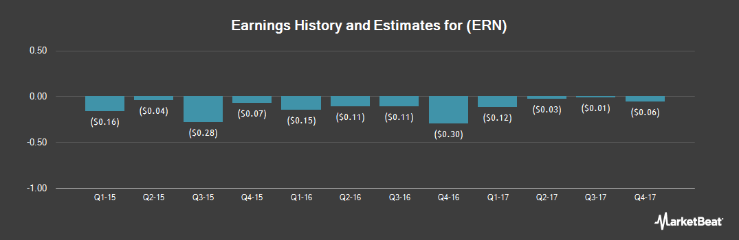 Earnings by Quarter for Erin Energy Corp (NYSEAMERICAN:ERN)