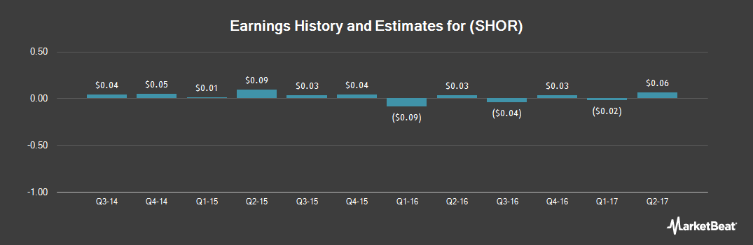 Earnings by Quarter for ShoreTel (NASDAQ:SHOR)