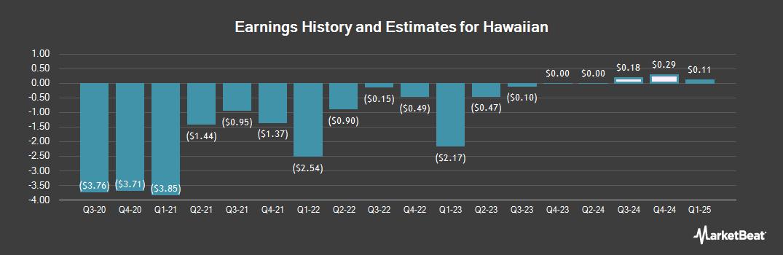 Earnings by Quarter for Hawaiian Holdings (NASDAQ:HA)