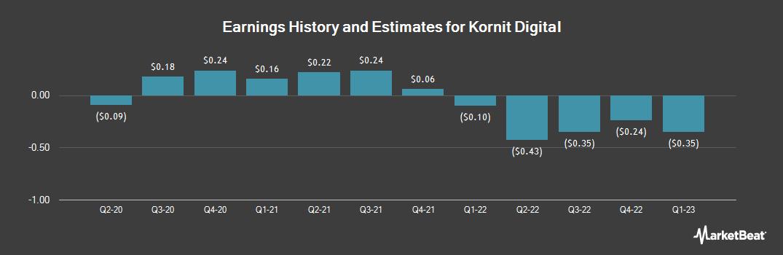 Earnings by Quarter for Kornit Digital (NASDAQ:KRNT)