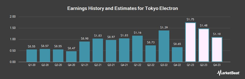 Earnings by Quarter for Tokyo Electron (OTCMKTS:TOELY)