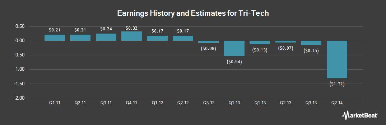 Earnings by Quarter for Tri-Tech (OTCMKTS:TRITF)