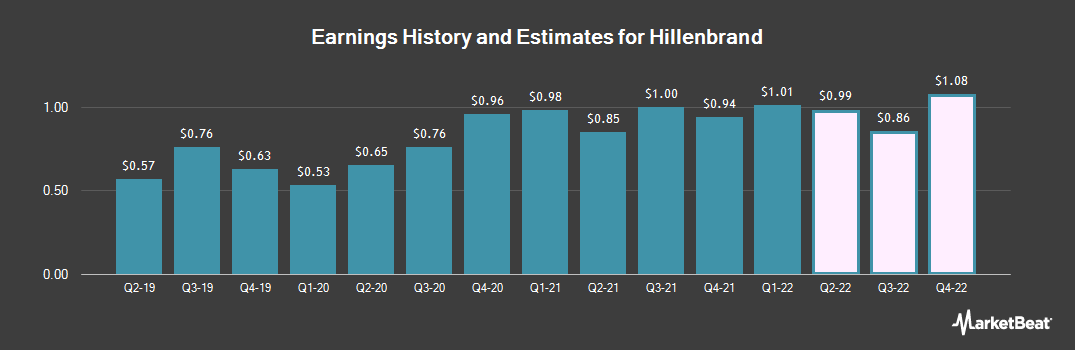 Earnings by Quarter for Hillenbrand (NYSE:HI)