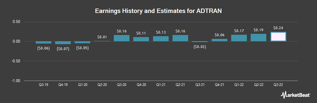 Earnings by Quarter for ADTRAN (NASDAQ:ADTN)