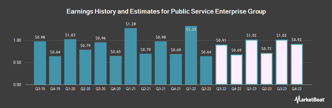 Earnings by Quarter for Public Service Enterprise Group (NYSE:PEG)
