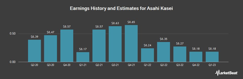 Earnings by Quarter for Asahi Kasei (OTCMKTS:AHKSY)