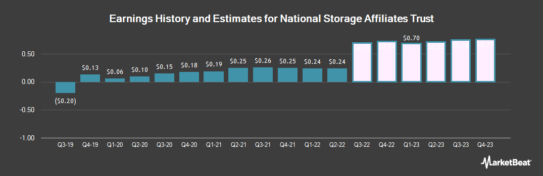 Earnings by Quarter for National Storage (NYSE:NSA)