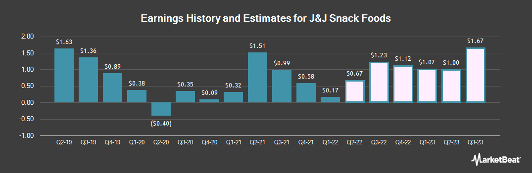 Earnings by Quarter for J & J Snack Foods (NASDAQ:JJSF)