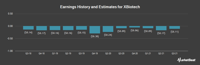 Earnings by Quarter for XBiotech (NASDAQ:XBIT)