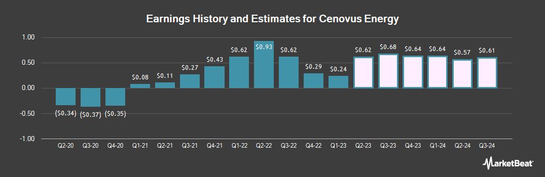 Earnings by Quarter for Cenovus Energy (NYSE:CVE)