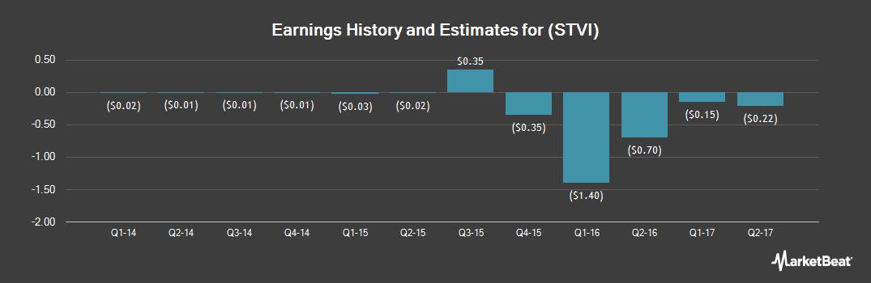 Earnings by Quarter for Snap Interactive (OTCMKTS:STVI)