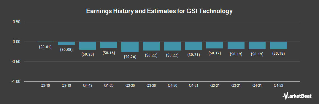 Earnings by Quarter for GSI Technology (NASDAQ:GSIT)