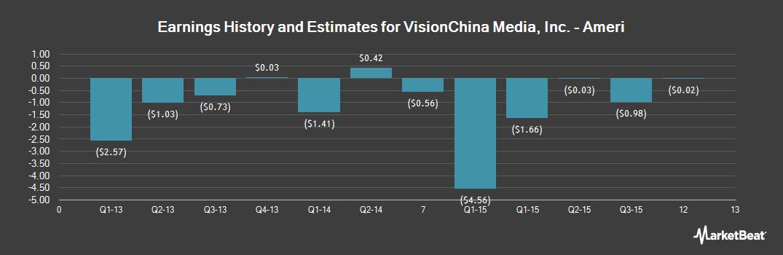 Earnings by Quarter for VisionChina Media (NASDAQ:VISN)