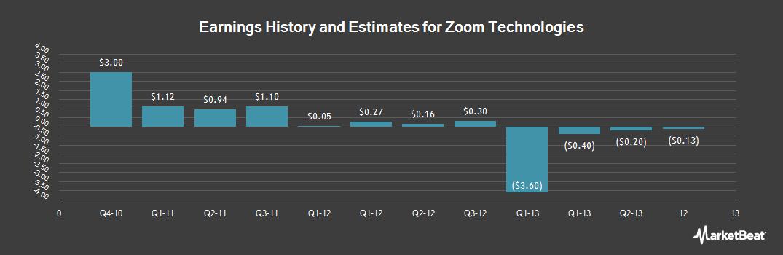 Earnings by Quarter for Zoom Technologies (OTCMKTS:ZOOM)