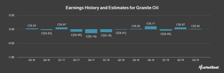 Earnings by Quarter for Granite Oil (TSE:GXO)