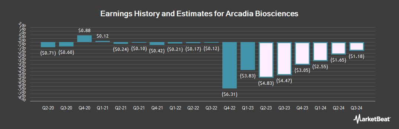 Earnings by Quarter for Arcadia Biosciences (NASDAQ:RKDA)