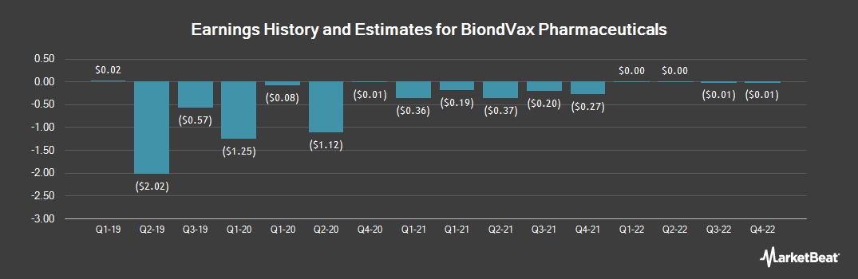 Earnings by Quarter for BiondVax (NASDAQ:BVXV)